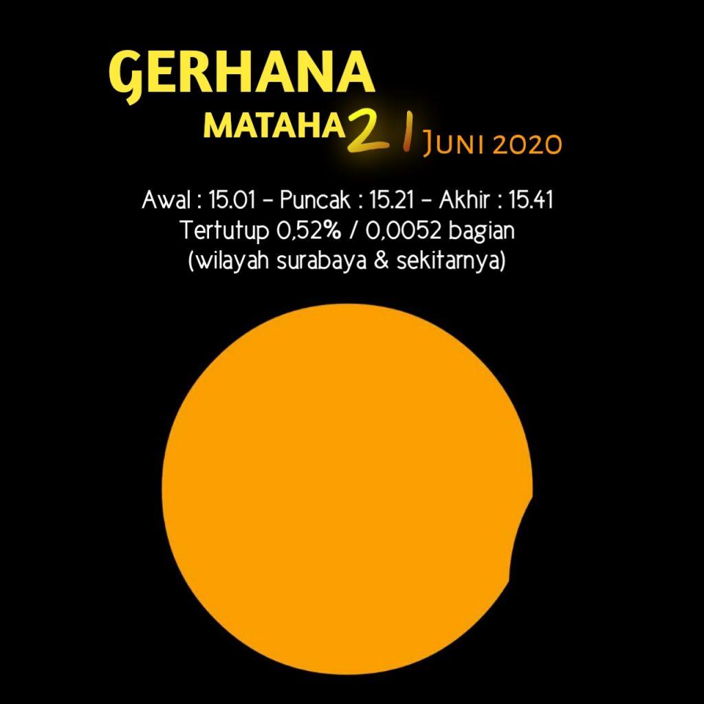 Matahari Tergigit,  21 Juni 2020